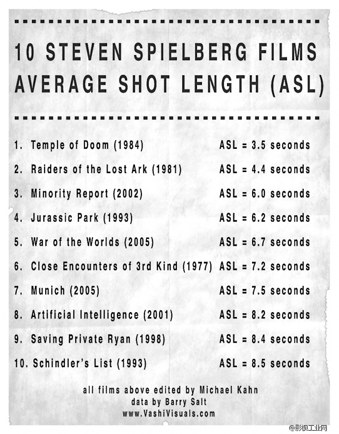 史蒂文·斯皮尔伯格 10部电影的镜头密度