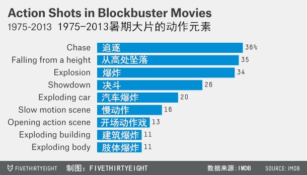 只需7步,搞垮超级英雄,未来三年的好莱坞大片全概括