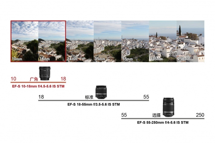 让更多人享受广角拍摄乐趣, 佳能推出全新EF-S 10-18mm f/4.5-5.6 IS STM广角变焦镜头