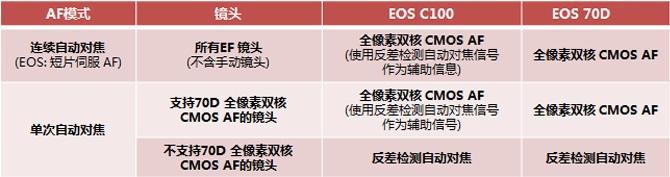 【C100最新连续对焦升级,到底提升了什么?】之了解全像素双核CMOS AF (Dual Pixel CMOS AF ) 技术
