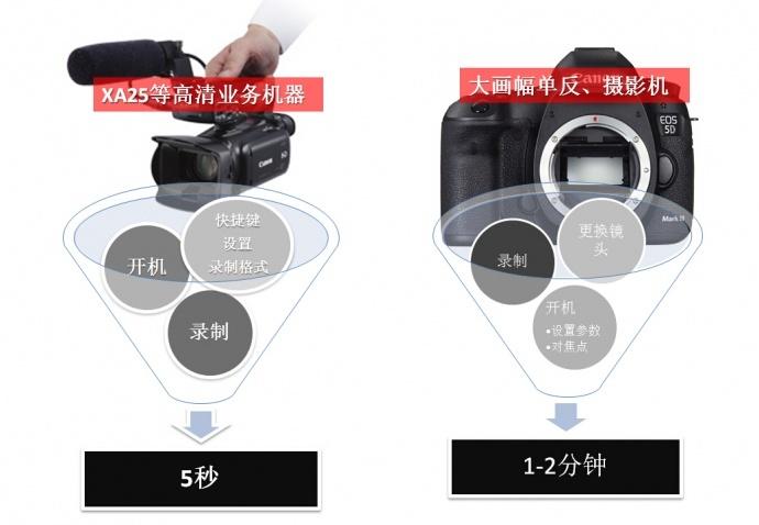 【高清业务机也要抛头露面】三个实例告诉你就是要快捷!准备到录制只要5秒。佳能XA25review(1)