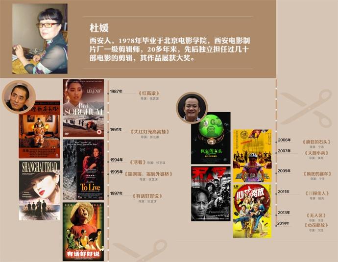 [影视工业网公开课]杜媛:感悟人生(一)三十年剪辑路:剪辑内含、发展与变化