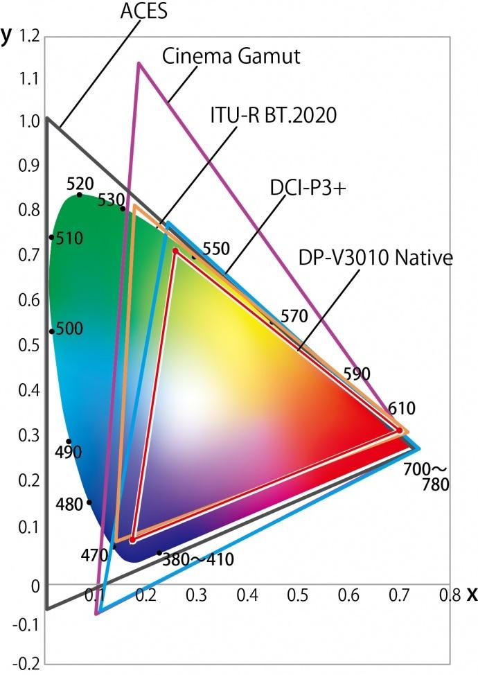 佳能为30英寸4K专业监视器DP-V3010提供免费固件升级, 支持ITU-R BT.2020色彩空间视频内容确认