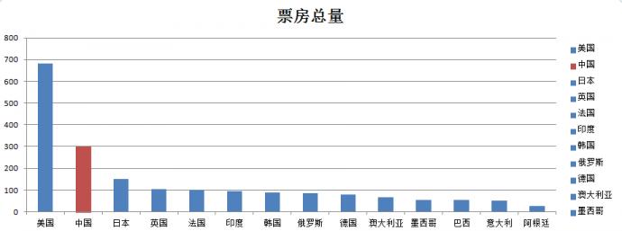 中国几大电影公司投资现状,近5年电影投资回报率数据观察