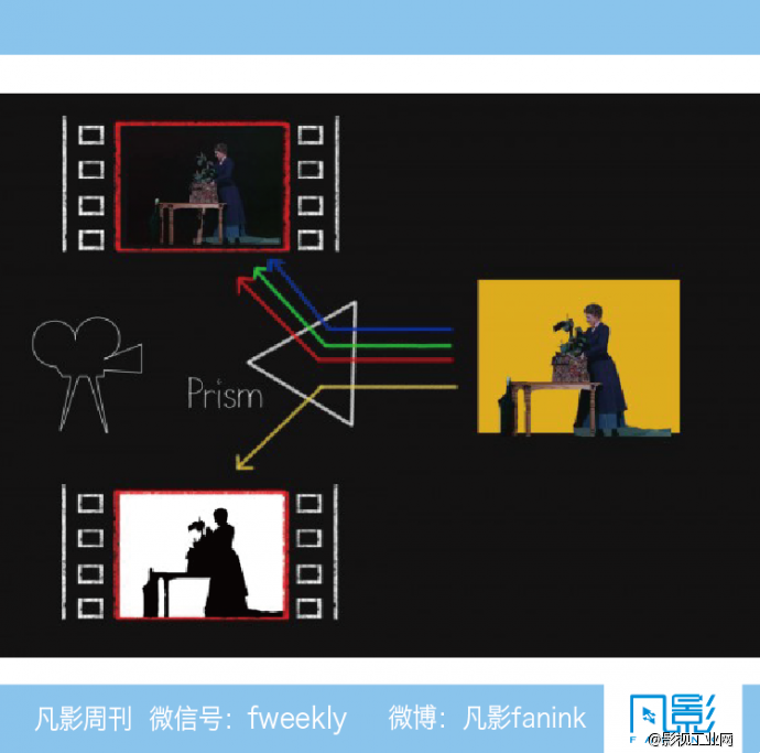 电影障眼法——绿幕的前世今生-凡影周刊NO.52-【一文】-
