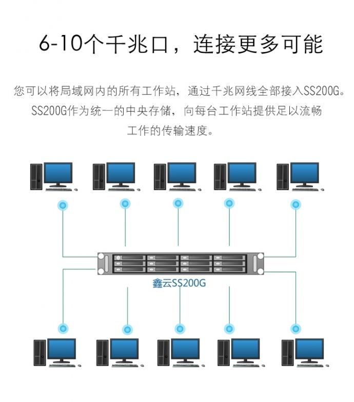 鑫云SS200G高性能千兆共享网络存储 新品上市