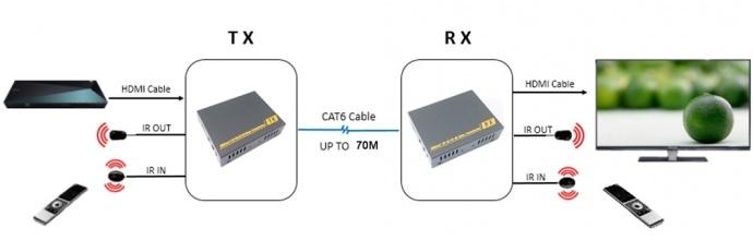 100米4K HDMI网线延长器