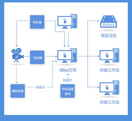 Diblue-全媒体融合演播室影视工业