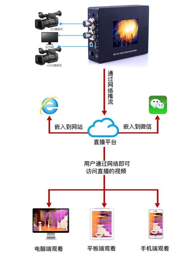 SDI+HDMI5网聚合户外商业演出直播机NK-HD80WLE-4G