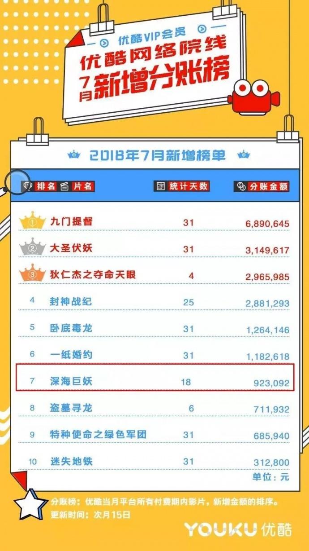 影大人参与出品网大《深海巨妖》,荣登优酷7月分账榜第七名!