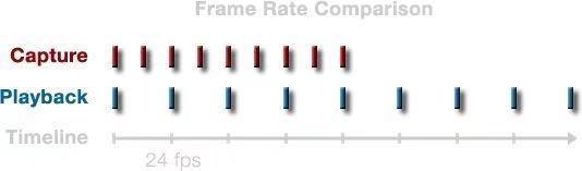 教程:慢动作拍摄原理及使用 RED 慢动作拍摄的正确姿势