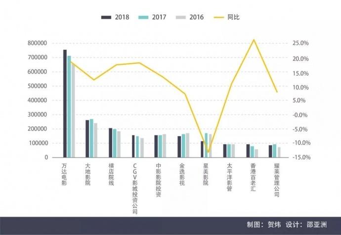 2018中国电影市场年报【综合篇】丨画外hoWide
