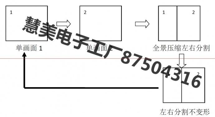 派尼珂500万像素H265数字网络高清二画面分割器