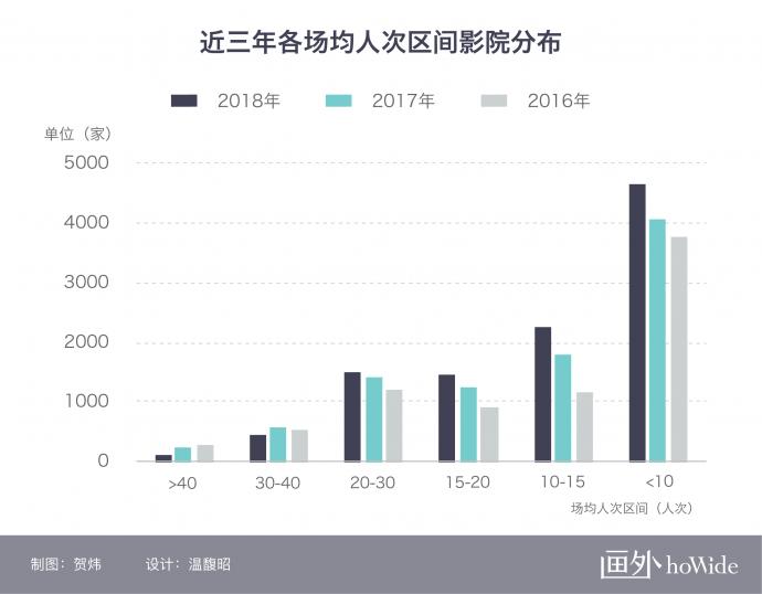 2018中国电影市场年报【影院篇】丨画外hoWide