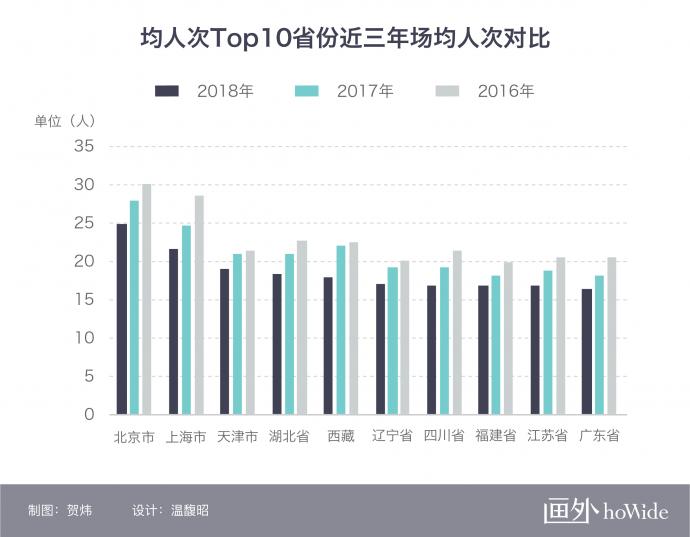 2018中国电影市场年报【地域篇】丨画外hoWide