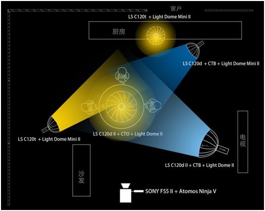 光影实验室-圆桌布光