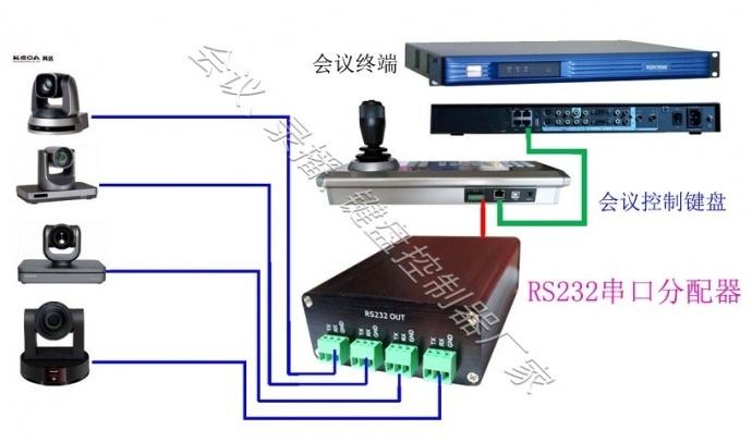科达HD95D会议摄像机7台以上使用一个控制键盘怎么控制