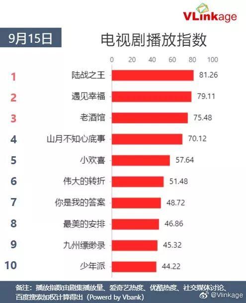 Vlinkage榜单   9月15日网播数据及艺人新媒体指数