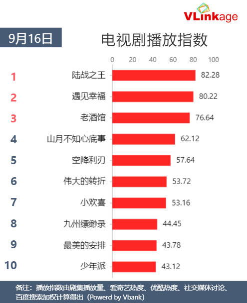 Vlinkage榜单   9月16日网播数据及艺人新媒体指数