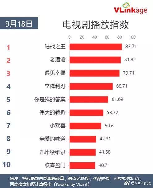 Vlinkage榜单   9月18日网播数据及艺人新媒体指数