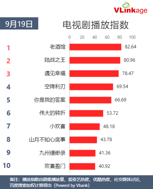 Vlinkage榜单   9月19日网播数据及艺人新媒体指数