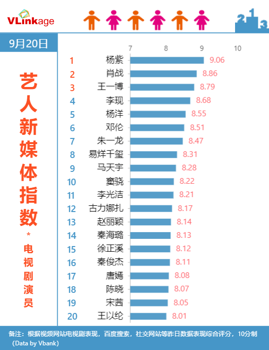 Vlinkage榜单 | 9月20日网播数据及艺人新媒体指数