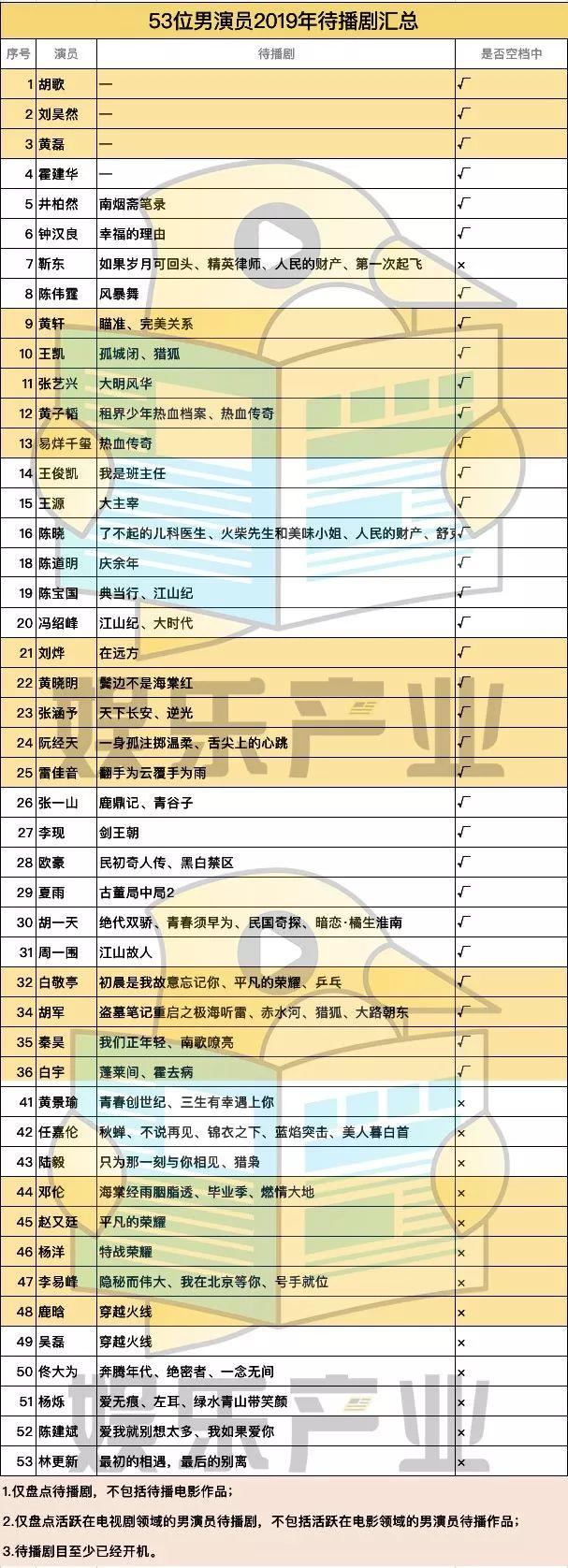53位中國一線男演員待播劇一覽,35人處于空檔期