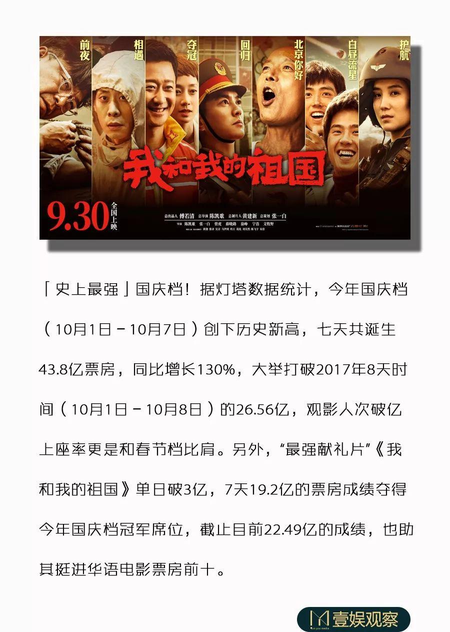 """挺進""""華語前十"""",最強獻禮片《我和我的祖國》成就最強國慶檔"""