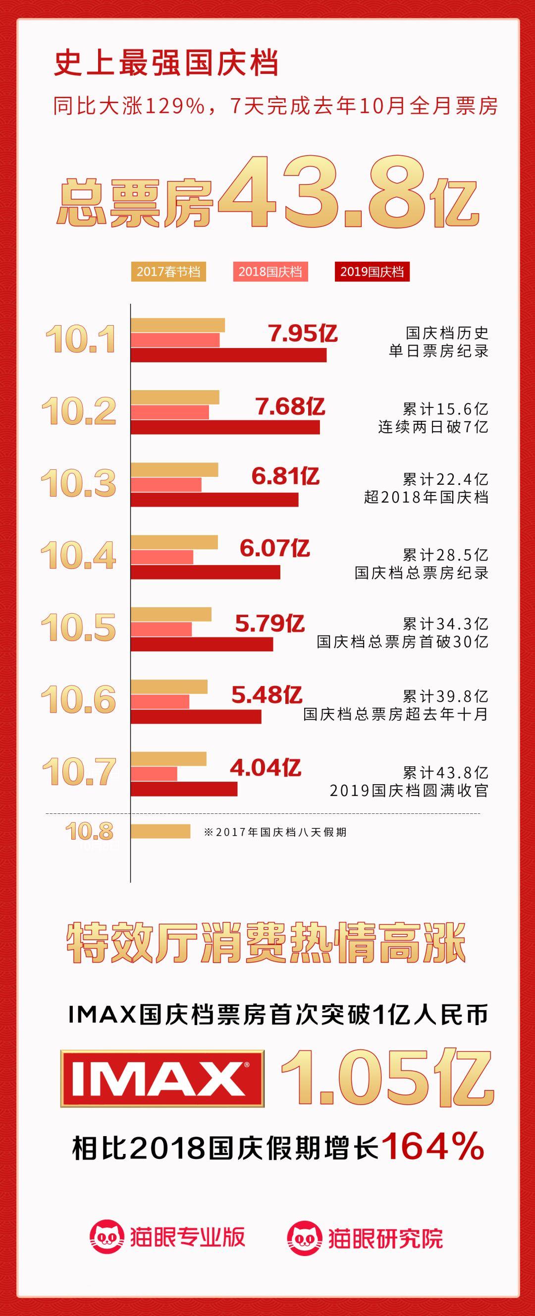 """43.8億""""小春節檔""""禮成,貓眼全文娛助力三部獻禮片創下最強國慶檔"""