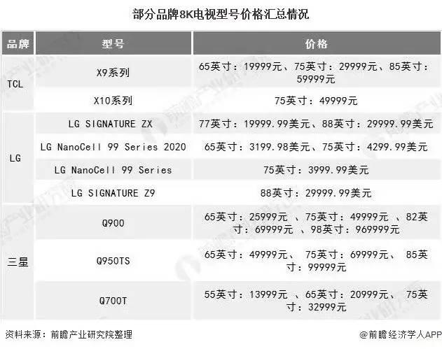 2020年中国8K超高清电视行业发展现状分析 8K内容供给匮乏将成为行业发展核心问题 8K电视 第4张