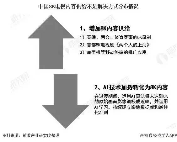 2020年中国8K超高清电视行业发展现状分析 8K内容供给匮乏将成为行业发展核心问题 8K电视 第3张