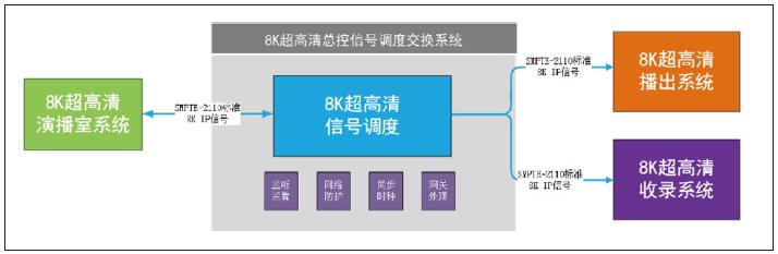 中央广播电视总台8K超高清电视制播技术及春晚应用 8k技术知识 第2张