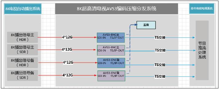 中央广播电视总台8K超高清电视制播技术及春晚应用 8k技术知识 第4张