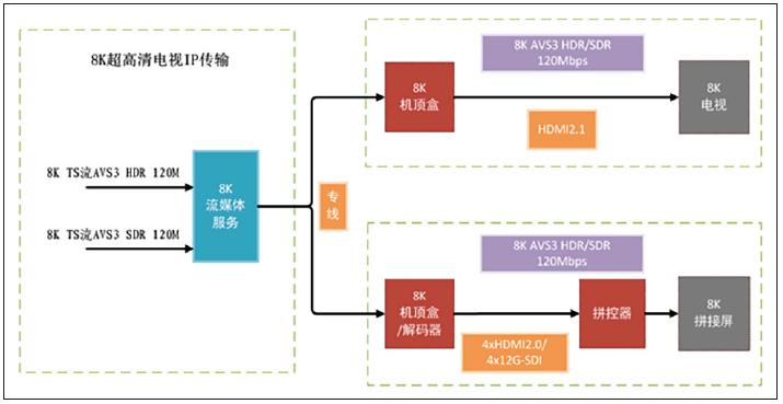 中央广播电视总台8K超高清电视制播技术及春晚应用 8k技术知识 第5张