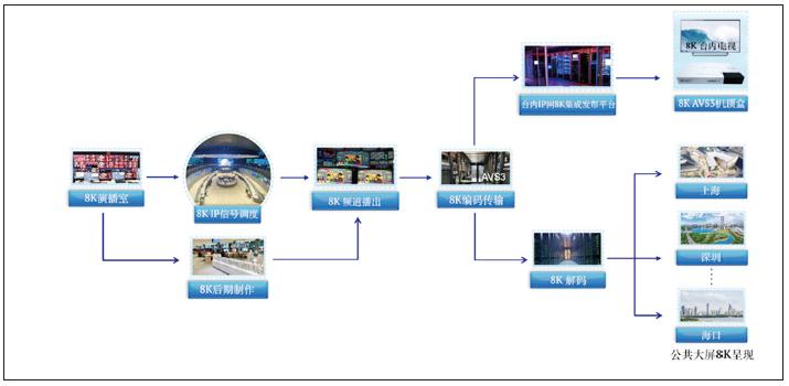 中央广播电视总台8K超高清电视制播技术及春晚应用 8k技术知识 第6张
