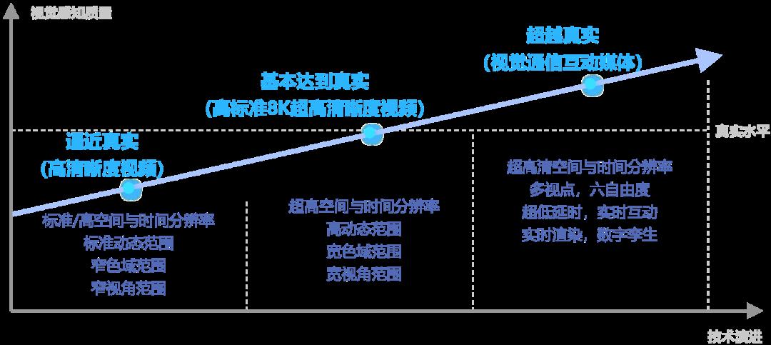 海思 | 为8K应用而生!不得不说的AVS3 新一代视频编解码技术(上篇) 8k技术知识 第1张