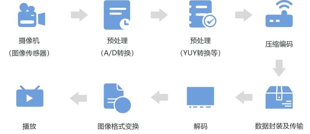海思 | 为8K应用而生!不得不说的AVS3 新一代视频编解码技术(上篇) 8k技术知识 第7张