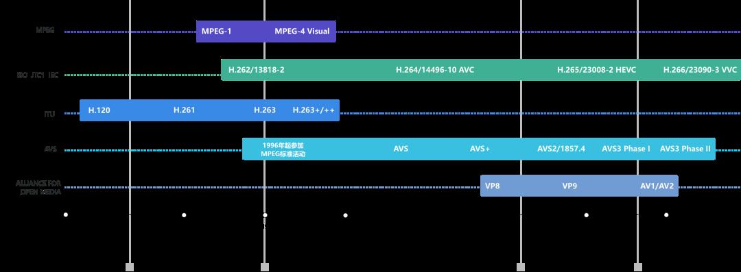 海思 | 为8K应用而生!不得不说的AVS3 新一代视频编解码技术(上篇) 8k技术知识 第16张