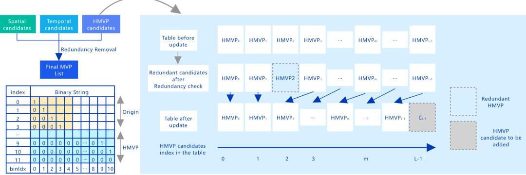 海思 | 为8K应用而生!不得不说的AVS3 新一代视频编解码技术(下篇) 8k技术知识 第6张