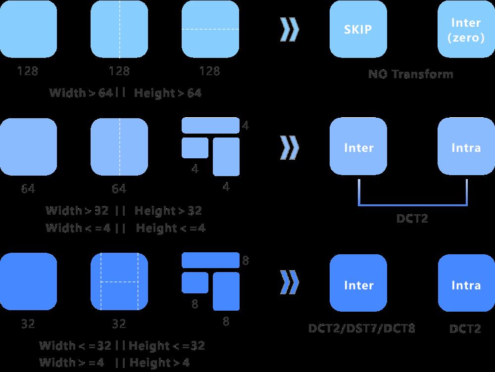 海思 | 为8K应用而生!不得不说的AVS3 新一代视频编解码技术(下篇) 8k技术知识 第9张