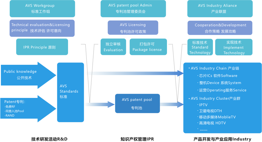 海思 | 为8K应用而生!不得不说的AVS3 新一代视频编解码技术(下篇) 8k技术知识 第19张