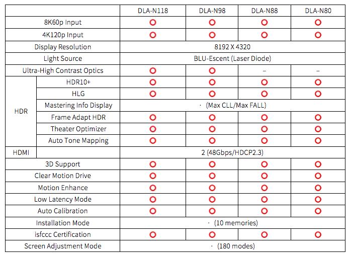 JVC推出全球首款8K60P家用影院投影机! 8k硬件 第15张
