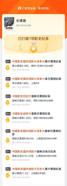 今日票房:大盘6.52亿,#长津湖#6.35亿,#我和我的父辈#2.88亿